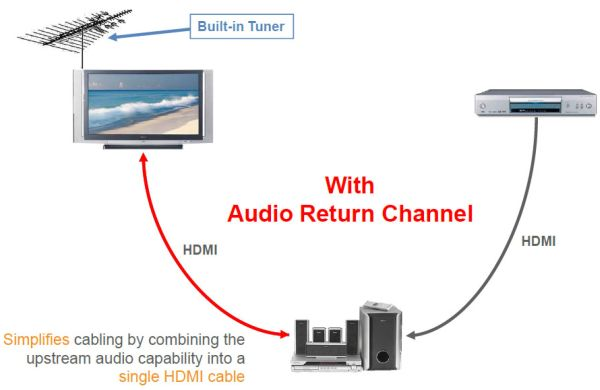 ���������� ����� ����� (Audio Return Channel)